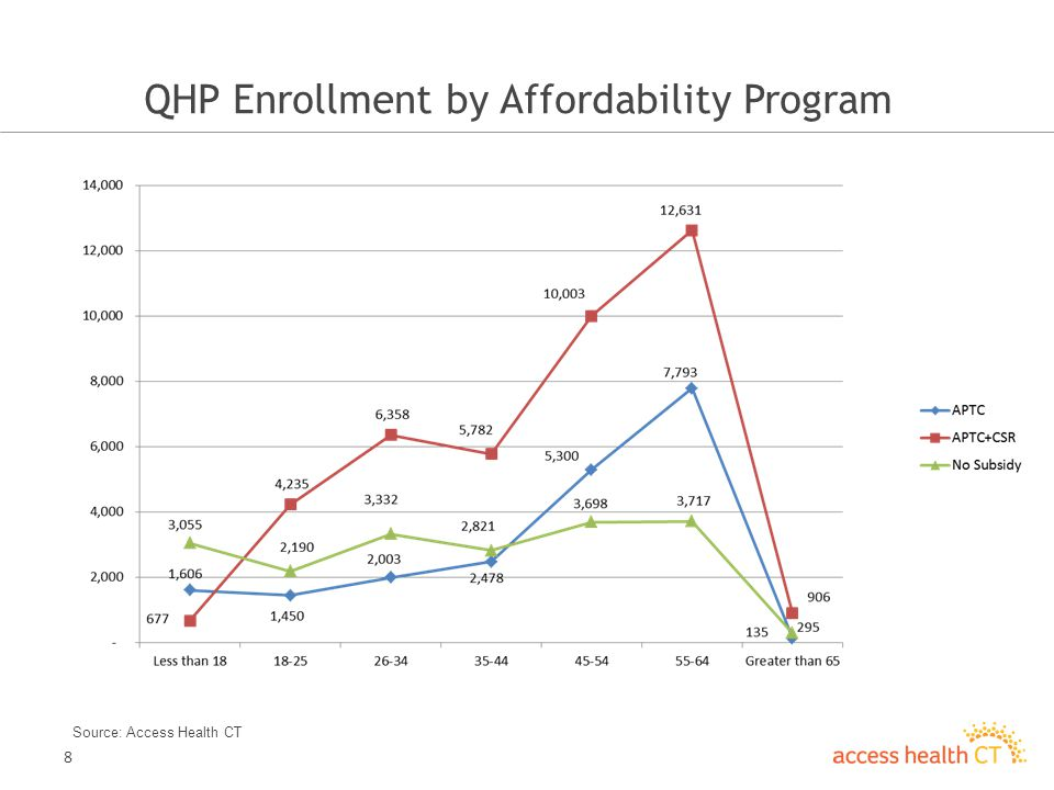 8 QHP Enrollment by Affordability Program Source: Access Health CT