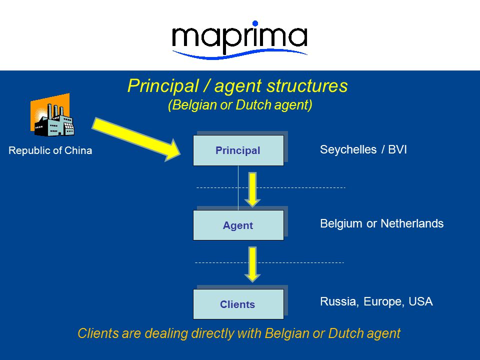 Principal / agent structures (Belgian or Dutch agent) Clients Agent Belgium or Netherlands Clients are dealing directly with Belgian or Dutch agent and are unaware of the principal located in offshore jurisdiction Russia, Europe, USA