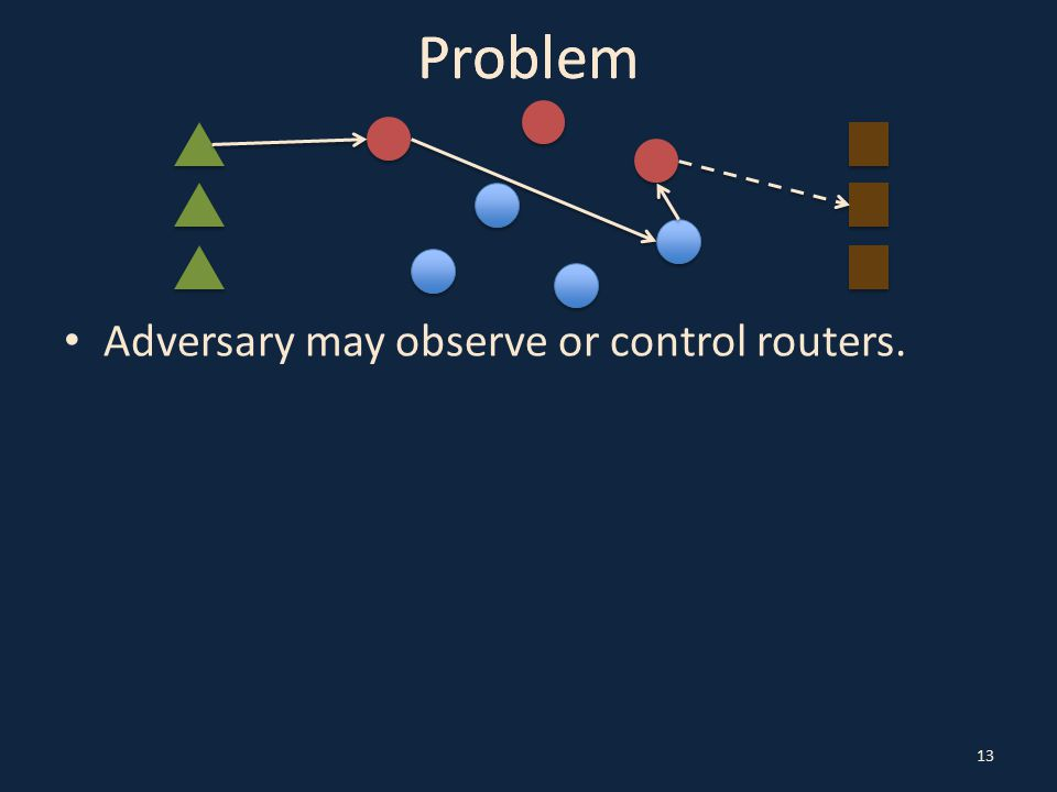13 Problem Adversary may observe or control routers.