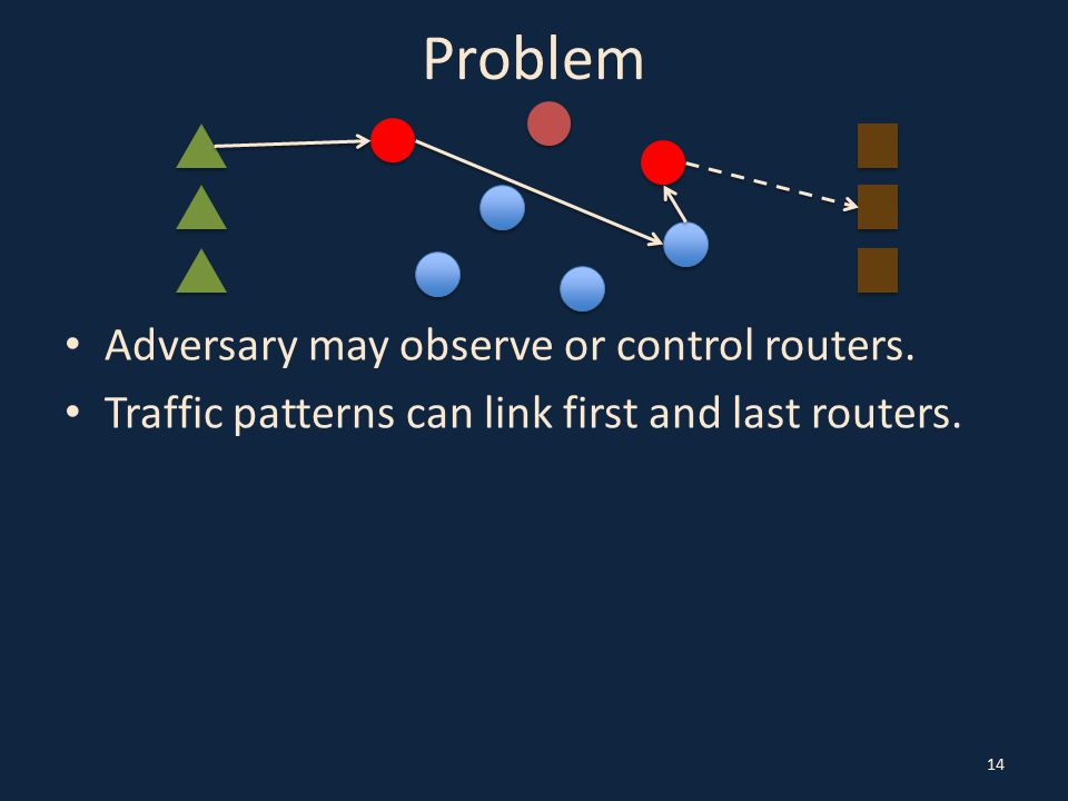 14 Problem Adversary may observe or control routers.