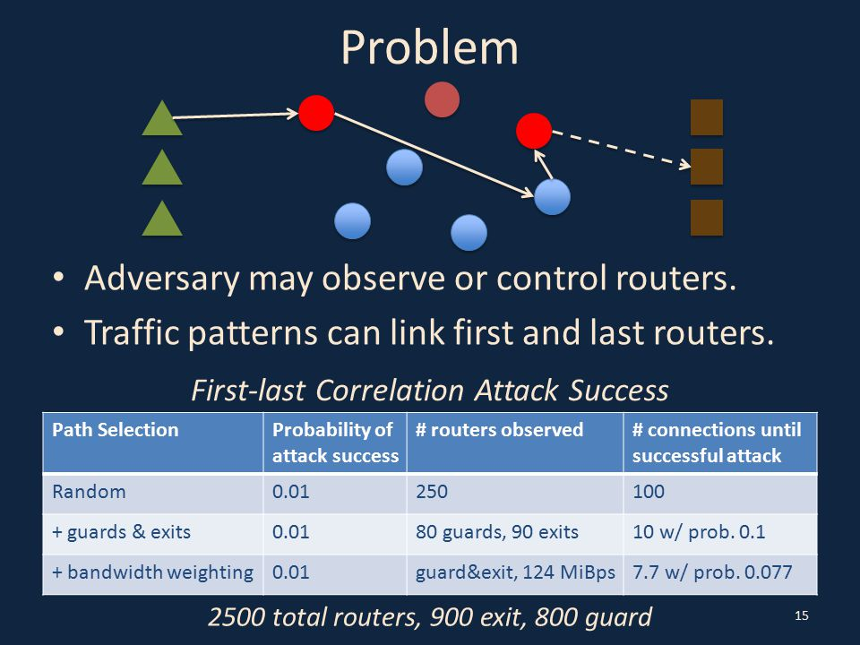 Problem Adversary may observe or control routers. Traffic patterns can link first and last routers. 15 Path SelectionProbability of attack success # r