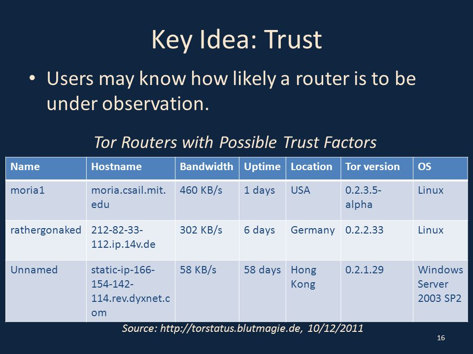 Key Idea: Trust Users may know how likely a router is to be under observation.