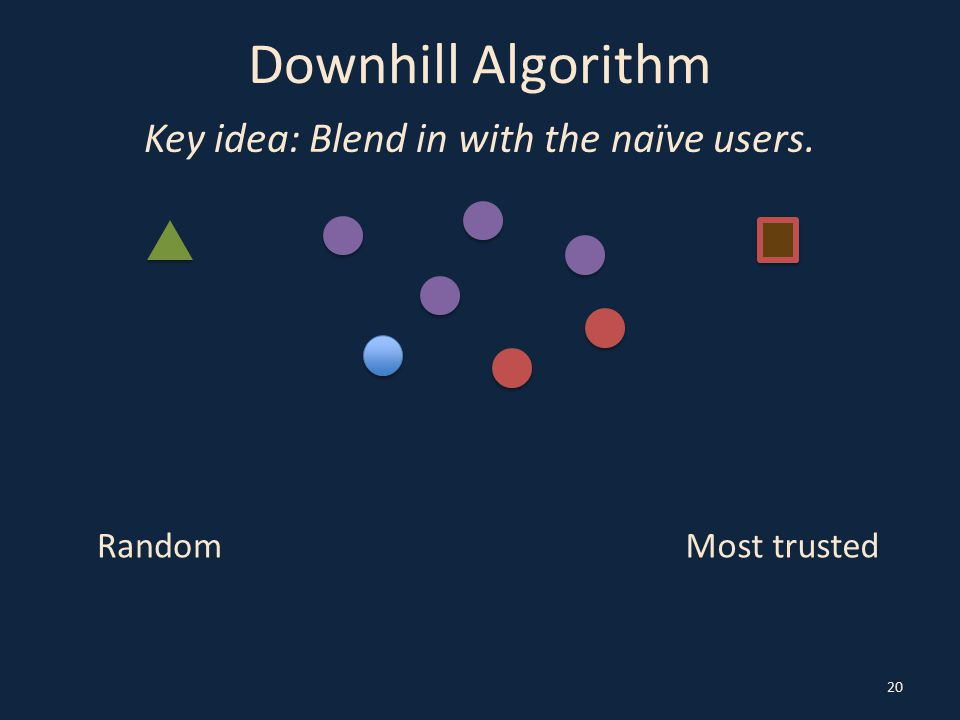 Downhill Algorithm Key idea: Blend in with the naïve users. 20 RandomMost trusted