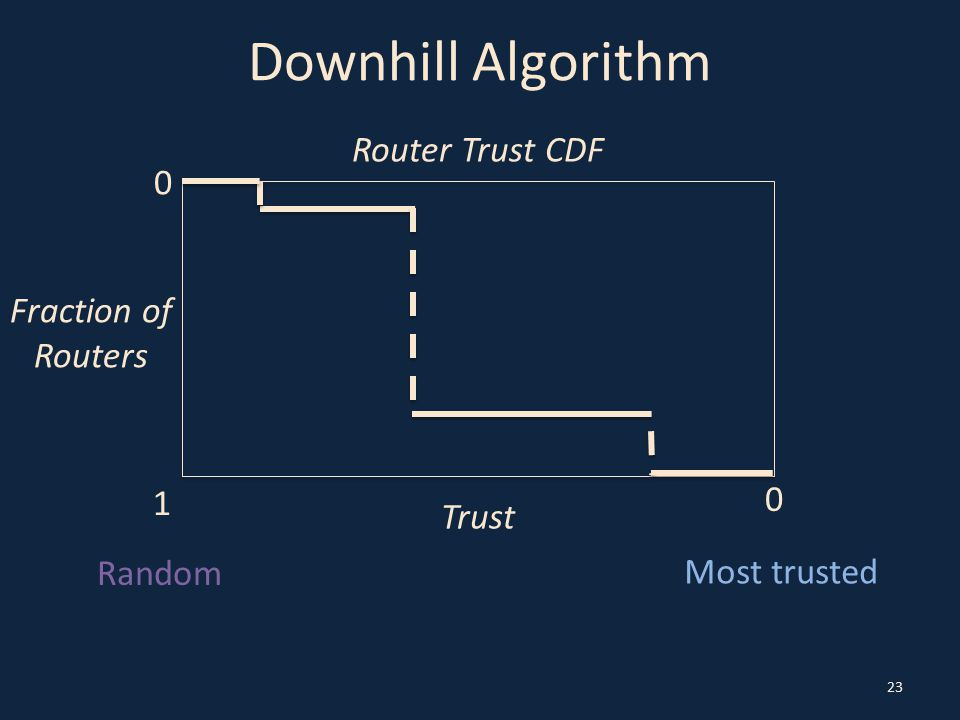 Downhill Algorithm 23 Most trusted Random Trust 0 0 Fraction of Routers Router Trust CDF 1