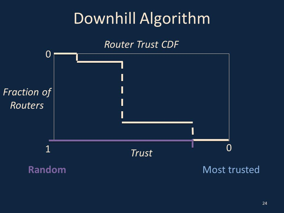 Downhill Algorithm 24 Most trustedRandom Trust 0 0 Fraction of Routers Router Trust CDF 1