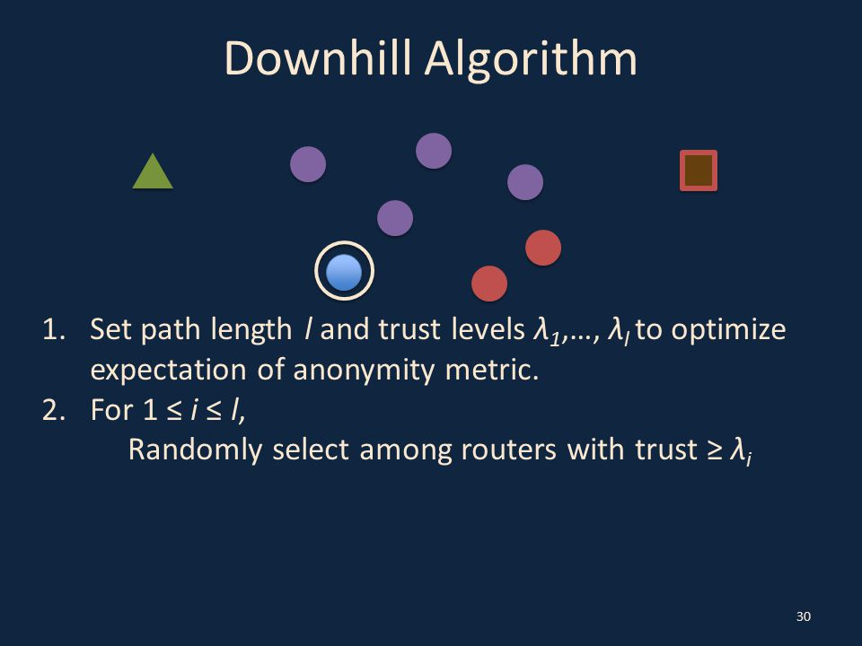 Downhill Algorithm 30 1.Set path length l and trust levels λ 1,…, λ l to optimize expectation of anonymity metric. 2.For 1 ≤ i ≤ l, Randomly select am