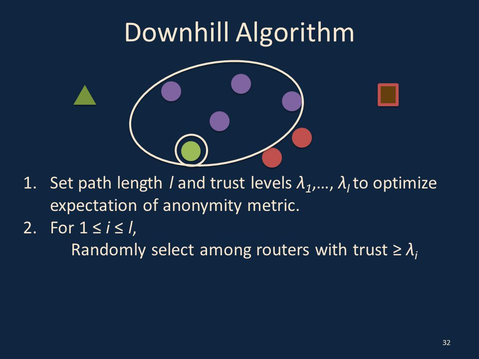 Downhill Algorithm 32 1.Set path length l and trust levels λ 1,…, λ l to optimize expectation of anonymity metric.
