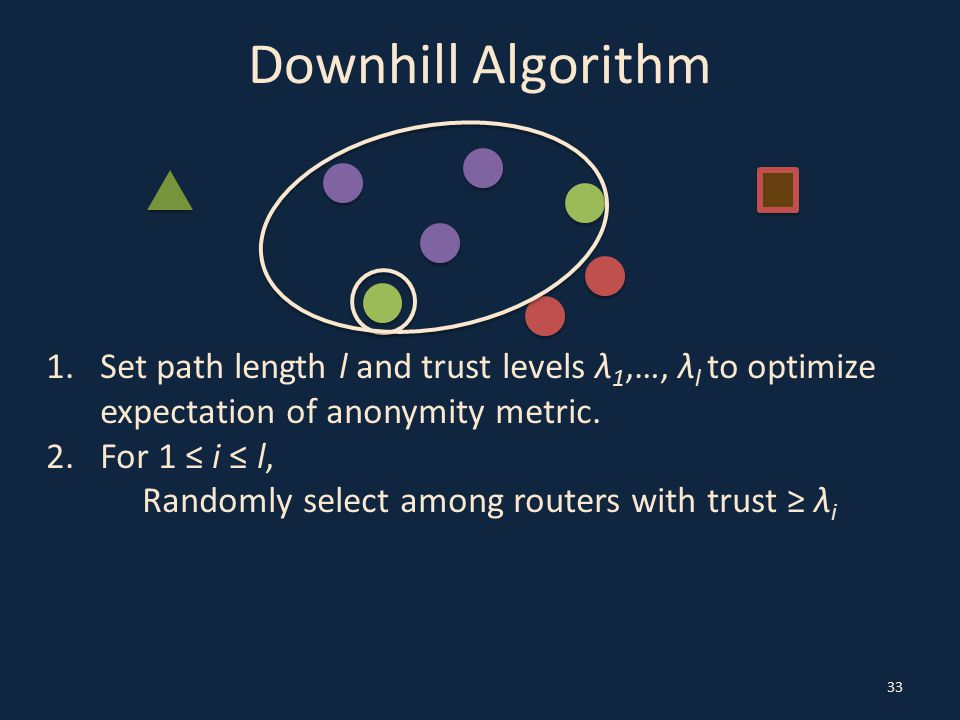 Downhill Algorithm 33 1.Set path length l and trust levels λ 1,…, λ l to optimize expectation of anonymity metric.