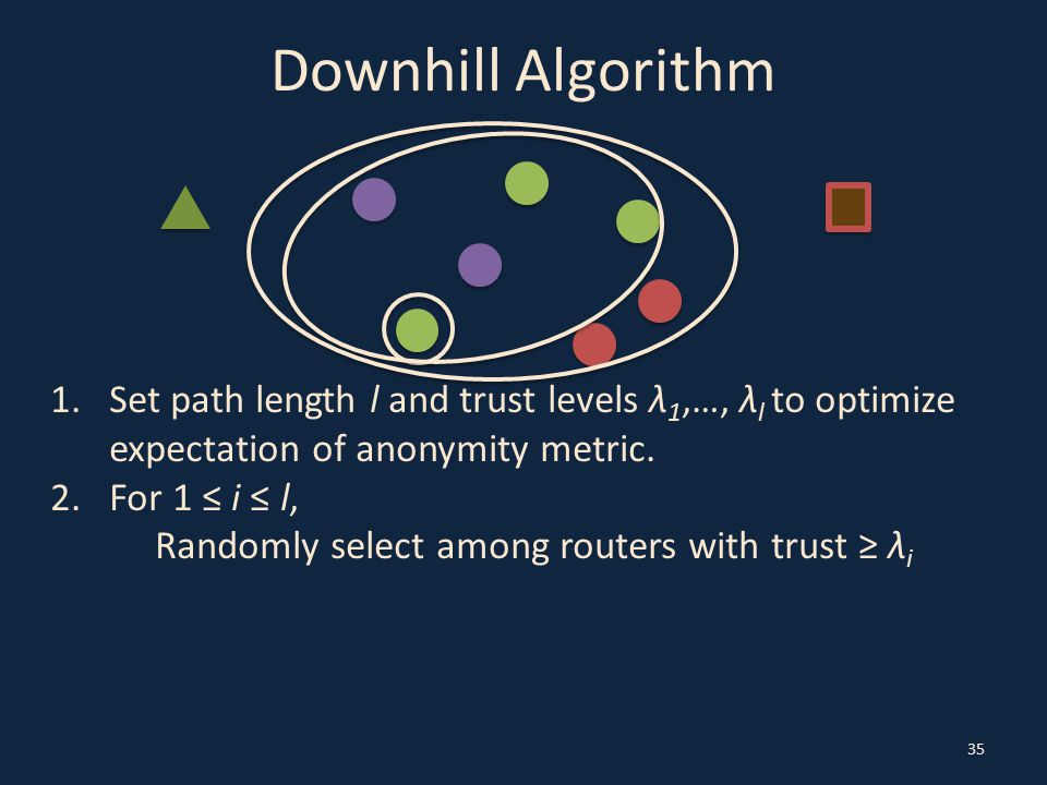 Downhill Algorithm 35 1.Set path length l and trust levels λ 1,…, λ l to optimize expectation of anonymity metric.