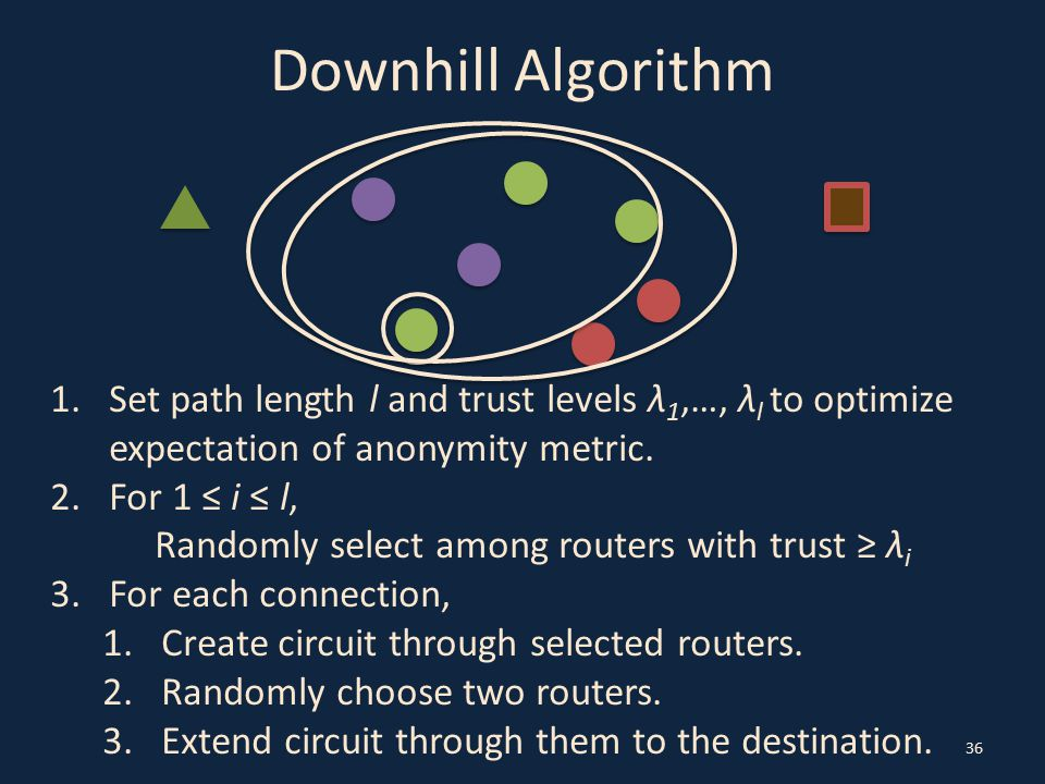 Downhill Algorithm 36 1.Set path length l and trust levels λ 1,…, λ l to optimize expectation of anonymity metric. 2.For 1 ≤ i ≤ l, Randomly select am