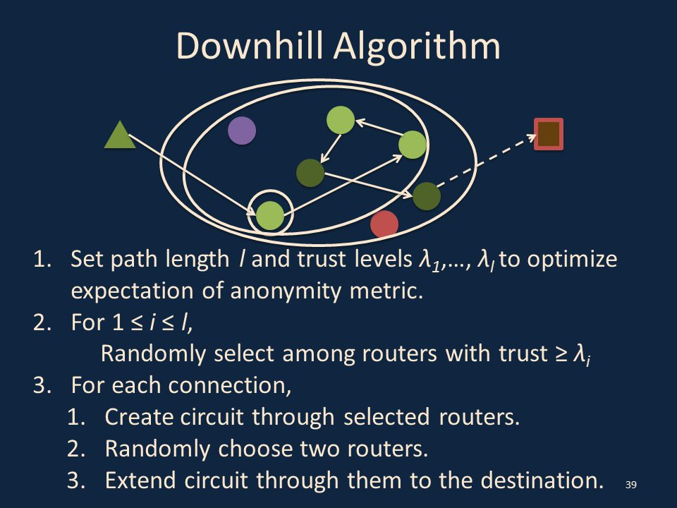 Downhill Algorithm 39 1.Set path length l and trust levels λ 1,…, λ l to optimize expectation of anonymity metric. 2.For 1 ≤ i ≤ l, Randomly select am