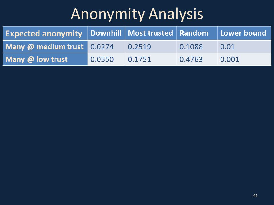 Anonymity Analysis 41 Expected anonymity DownhillMost trustedRandomLower bound Many @ medium trust0.02740.25190.10880.01 Many @ low trust0.05500.17510.47630.001