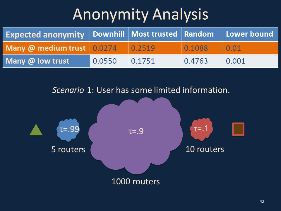 Anonymity Analysis 42 Scenario 1: User has some limited information. τ=.99 τ=.9 τ=.1 5 routers 1000 routers 10 routers Expected anonymity DownhillMost