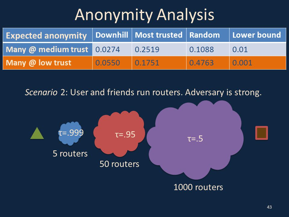 Anonymity Analysis 43 Scenario 2: User and friends run routers.