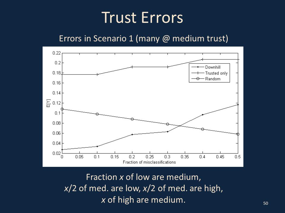 Trust Errors 50 Errors in Scenario 1 (many @ medium trust) Fraction x of low are medium, x/2 of med.