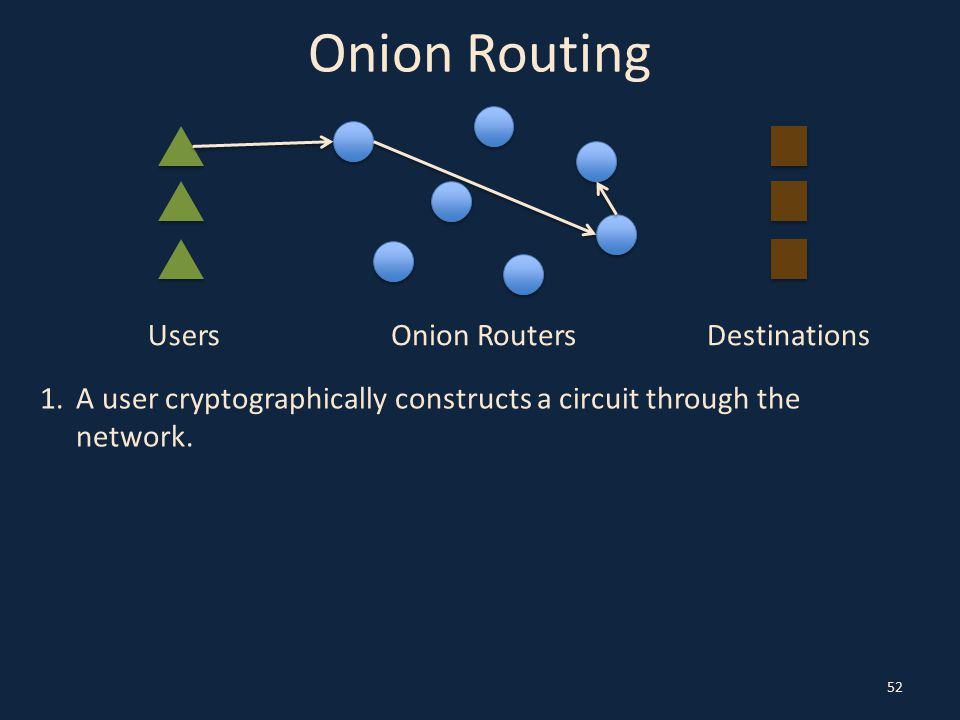 Onion Routing 52 UsersOnion RoutersDestinations 1.A user cryptographically constructs a circuit through the network.