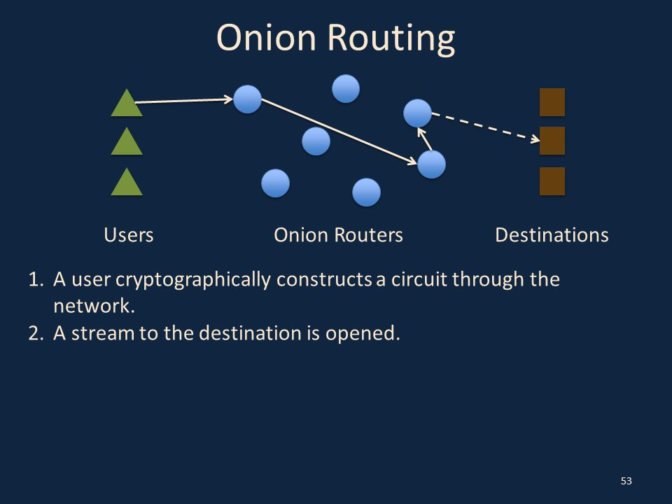 Onion Routing 53 UsersOnion RoutersDestinations 1.A user cryptographically constructs a circuit through the network. 2.A stream to the destination is