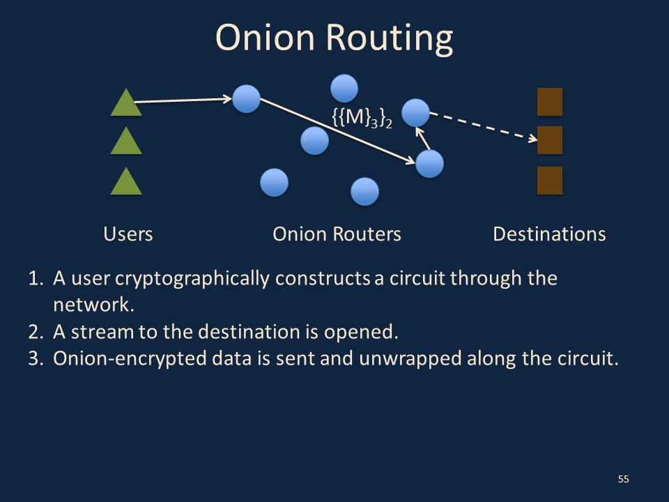 Onion Routing 55 UsersOnion RoutersDestinations 1.A user cryptographically constructs a circuit through the network.