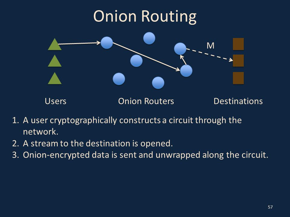 Onion Routing 57 UsersOnion RoutersDestinations 1.A user cryptographically constructs a circuit through the network. 2.A stream to the destination is