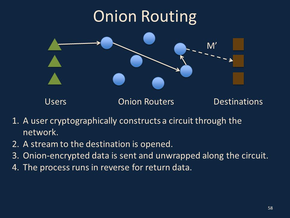 Onion Routing 58 UsersOnion RoutersDestinations 1.A user cryptographically constructs a circuit through the network. 2.A stream to the destination is