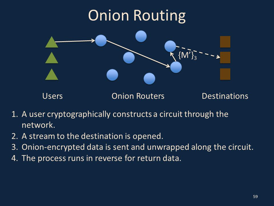 Onion Routing 59 UsersOnion RoutersDestinations 1.A user cryptographically constructs a circuit through the network.