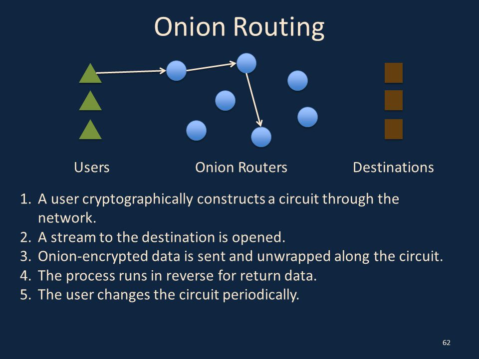 Onion Routing 62 UsersOnion RoutersDestinations 1.A user cryptographically constructs a circuit through the network. 2.A stream to the destination is