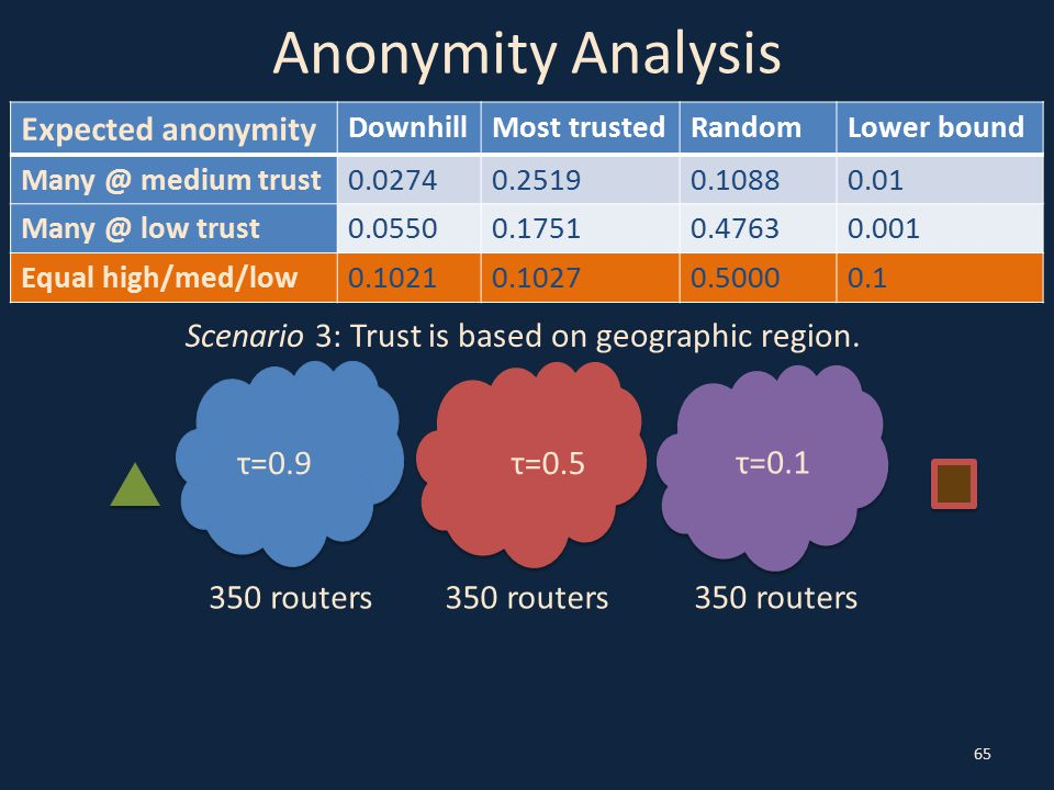 Anonymity Analysis 65 Scenario 3: Trust is based on geographic region. τ=0.9τ=0.5 τ=0.1 350 routers Expected anonymity DownhillMost trustedRandomLower