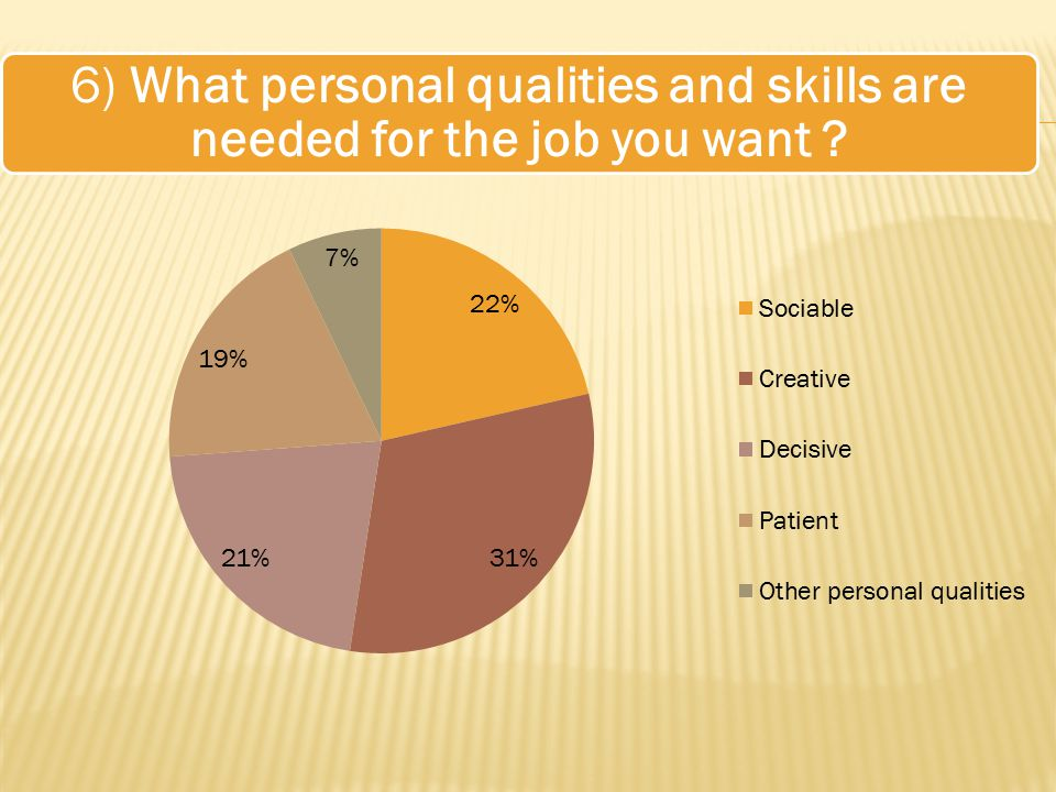 6) What personal qualities and skills are needed for the job you want