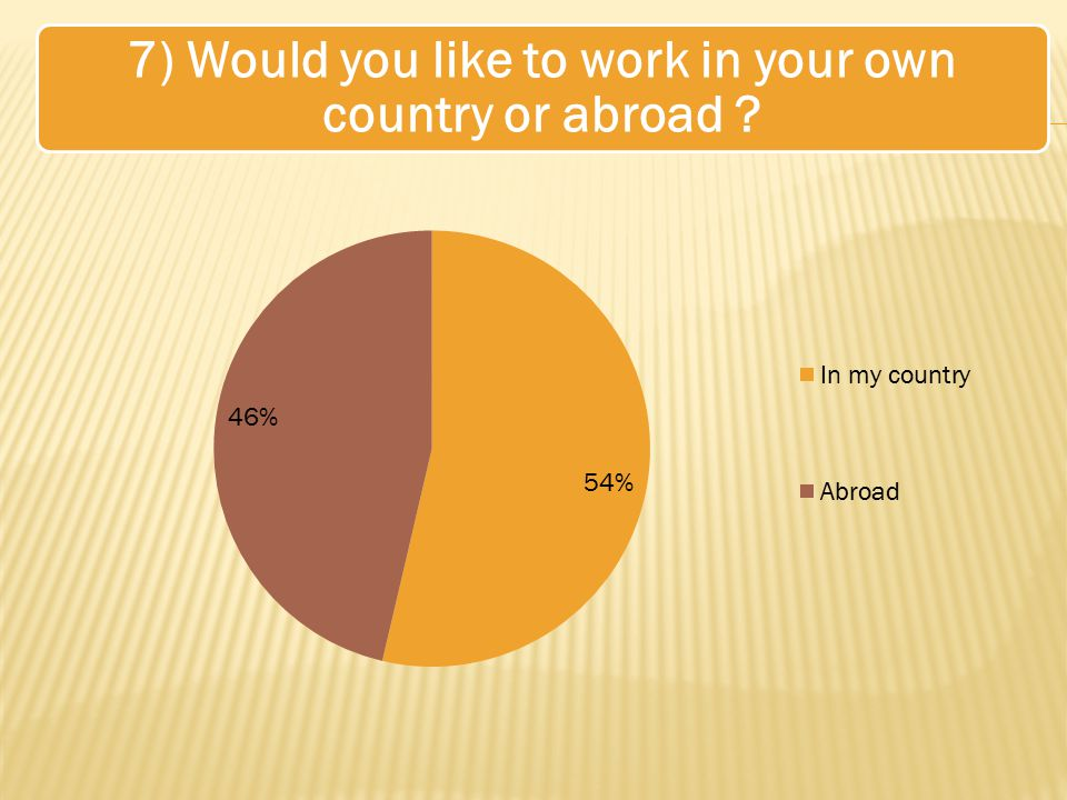 7) Would you like to work in your own country or abroad