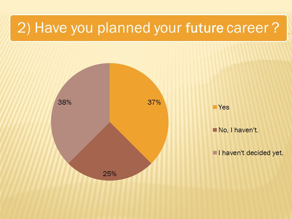 2) Have you planned your future career