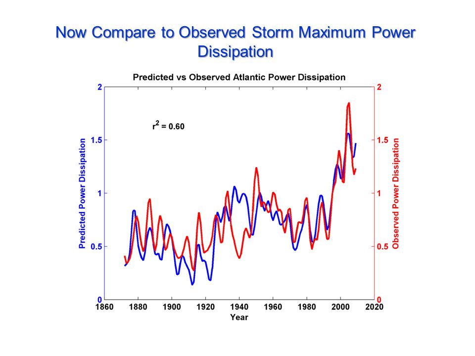 Now Compare to Observed Storm Maximum Power Dissipation