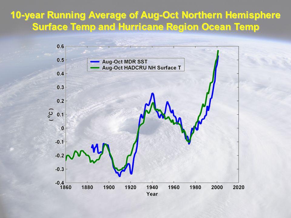 10-year Running Average of Aug-Oct Northern Hemisphere Surface Temp and Hurricane Region Ocean Temp