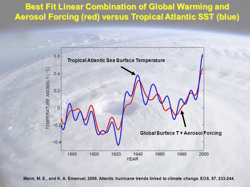 Best Fit Linear Combination of Global Warming and Aerosol Forcing (red) versus Tropical Atlantic SST (blue) Mann, M. E., and K. A. Emanuel, 2006. Atla