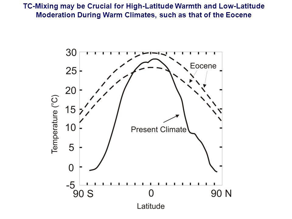 TC-Mixing may be Crucial for High-Latitude Warmth and Low-Latitude Moderation During Warm Climates, such as that of the Eocene