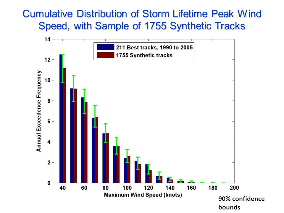Cumulative Distribution of Storm Lifetime Peak Wind Speed, with Sample of 1755Synthetic Tracks Cumulative Distribution of Storm Lifetime Peak Wind Spe