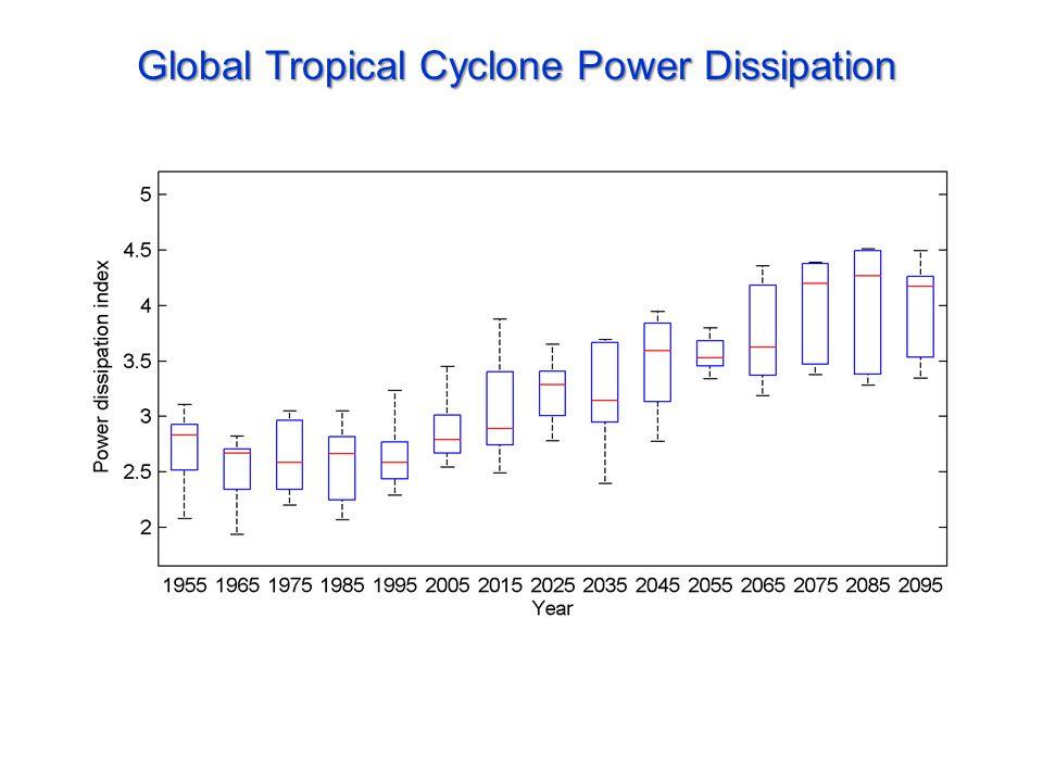 Global Tropical Cyclone Power Dissipation