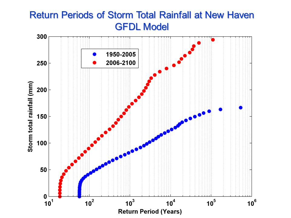 Return Periods of Storm Total Rainfall at New Haven GFDL Model