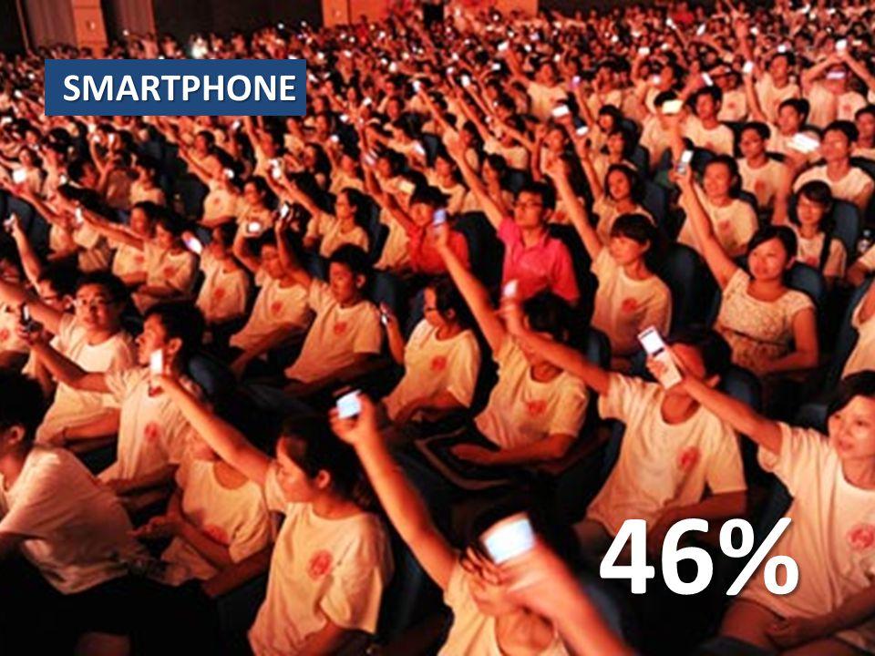 SMARTPHONE 46%