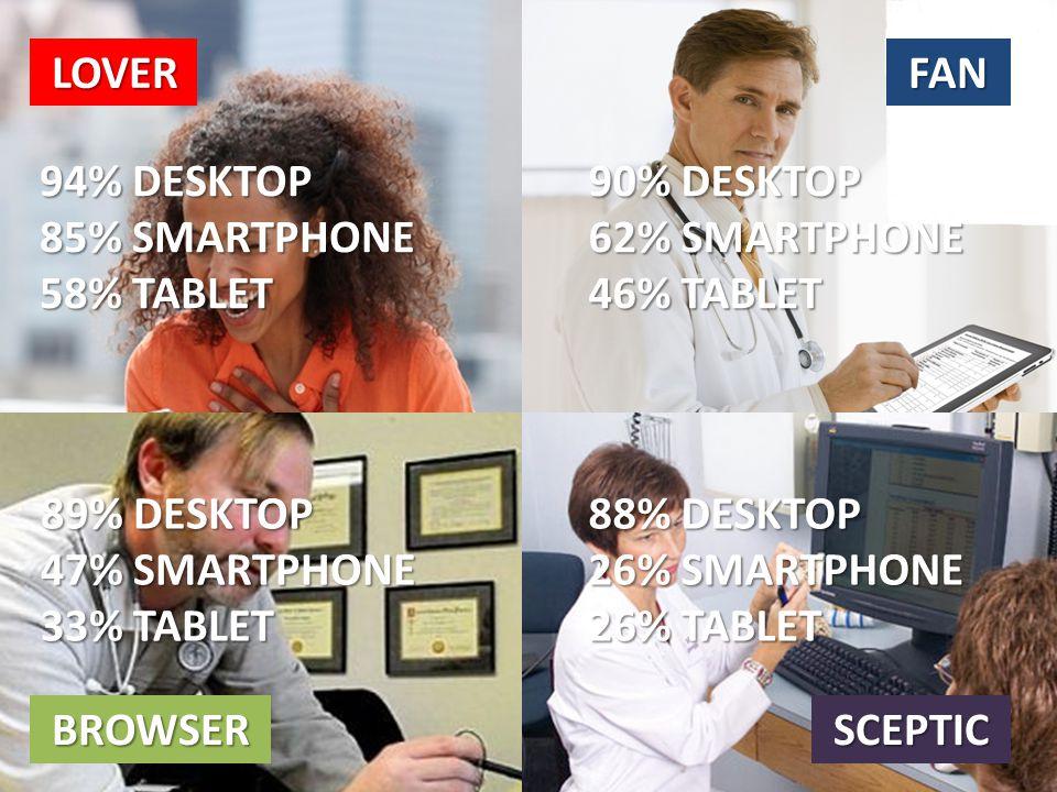 LOVER FAN BROWSER SCEPTIC 94% DESKTOP 85% SMARTPHONE 58% TABLET 90% DESKTOP 62% SMARTPHONE 46% TABLET 89% DESKTOP 47% SMARTPHONE 33% TABLET 88% DESKTOP 26% SMARTPHONE 26% TABLET