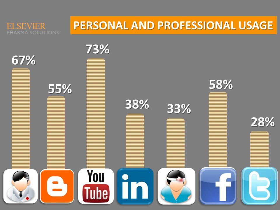67% 55%73%38% 33% 58% 28% PERSONAL AND PROFESSIONAL USAGE