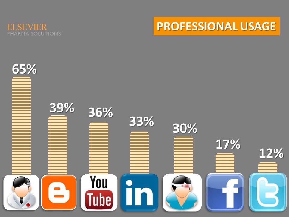 PROFESSIONAL USAGE 65%39% 36% 33% 30% 17% 12%