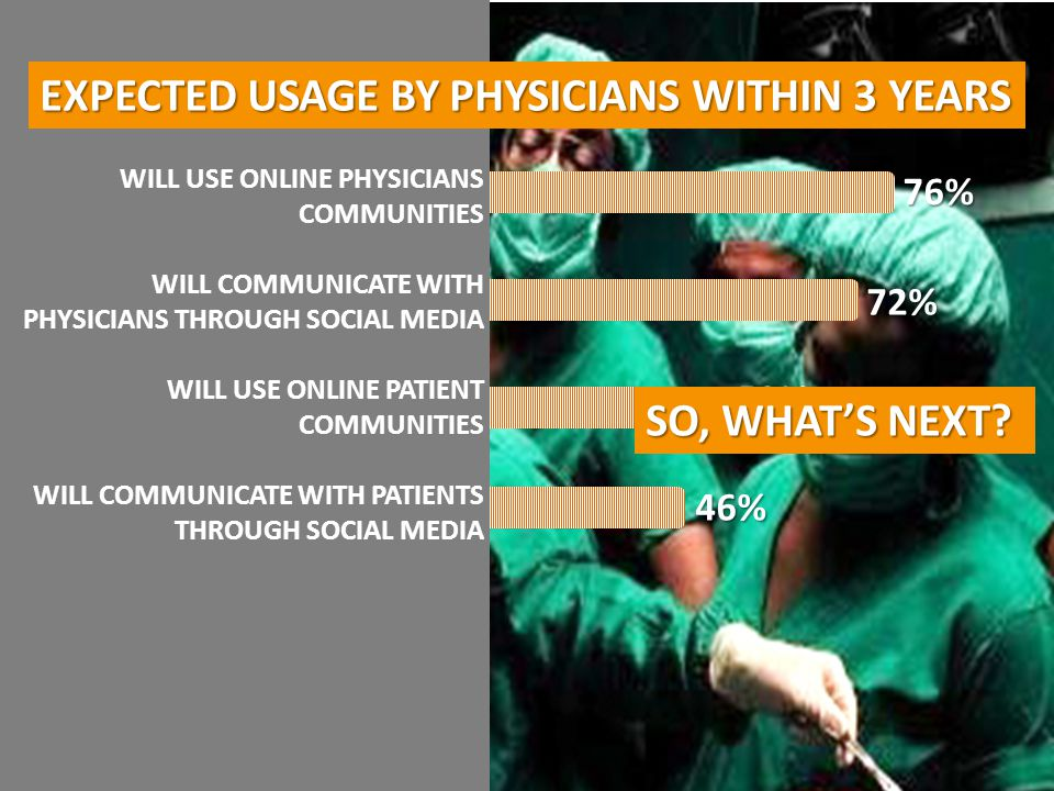 76%72% 52% 46% WILL USE ONLINE PHYSICIANS COMMUNITIES WILL COMMUNICATE WITH PHYSICIANS THROUGH SOCIAL MEDIA WILL USE ONLINE PATIENT COMMUNITIES WILL C
