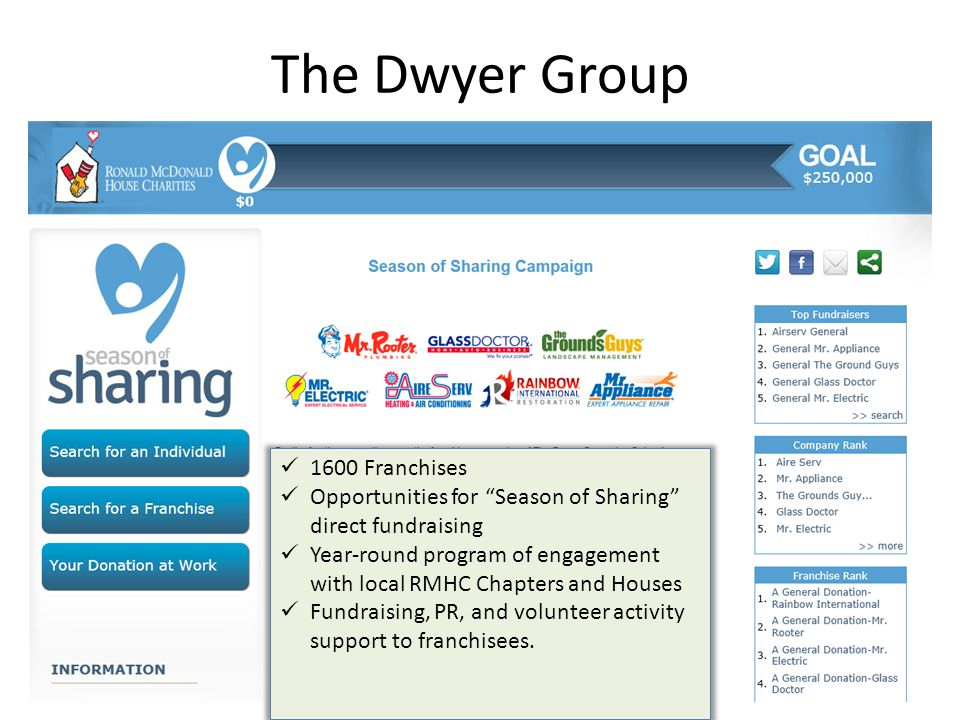 The Dwyer Group 18 1600 Franchises Opportunities for Season of Sharing direct fundraising Year-round program of engagement with local RMHC Chapters and Houses Fundraising, PR, and volunteer activity support to franchisees.