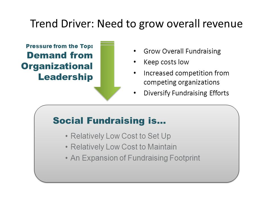 Grow Overall Fundraising Keep costs low Increased competition from competing organizations Diversify Fundraising Efforts Trend Driver: Need to grow overall revenue Pressure from the Top : Demand from Organizational Leadership Social Fundraising is… Relatively Low Cost to Set Up Relatively Low Cost to Maintain An Expansion of Fundraising Footprint