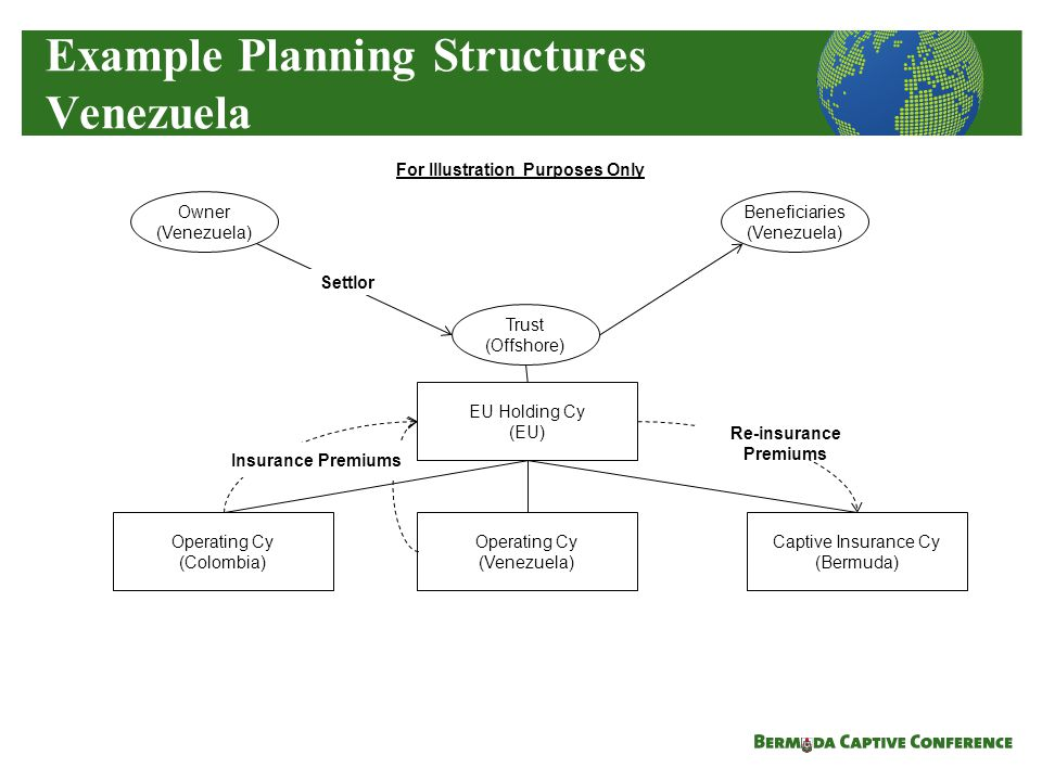 Example Planning Structures Venezuela Captive Insurance Cy (Bermuda) Operating Cy (Colombia) Operating Cy (Venezuela) Trust (Offshore) Insurance Premiums Owner (Venezuela) Settlor Beneficiaries (Venezuela) EU Holding Cy (EU) For Illustration Purposes Only Re-insurance Premiums