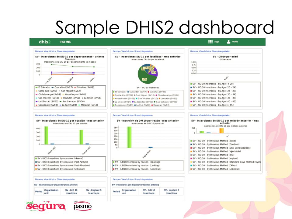 Sample DHIS2 dashboard