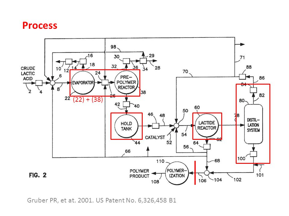 Process (22) + (38) Gruber PR, et at. 2001. US Patent No. 6,326,458 B1