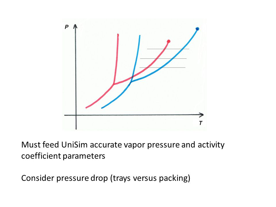 Must feed UniSim accurate vapor pressure and activity coefficient parameters Consider pressure drop (trays versus packing)