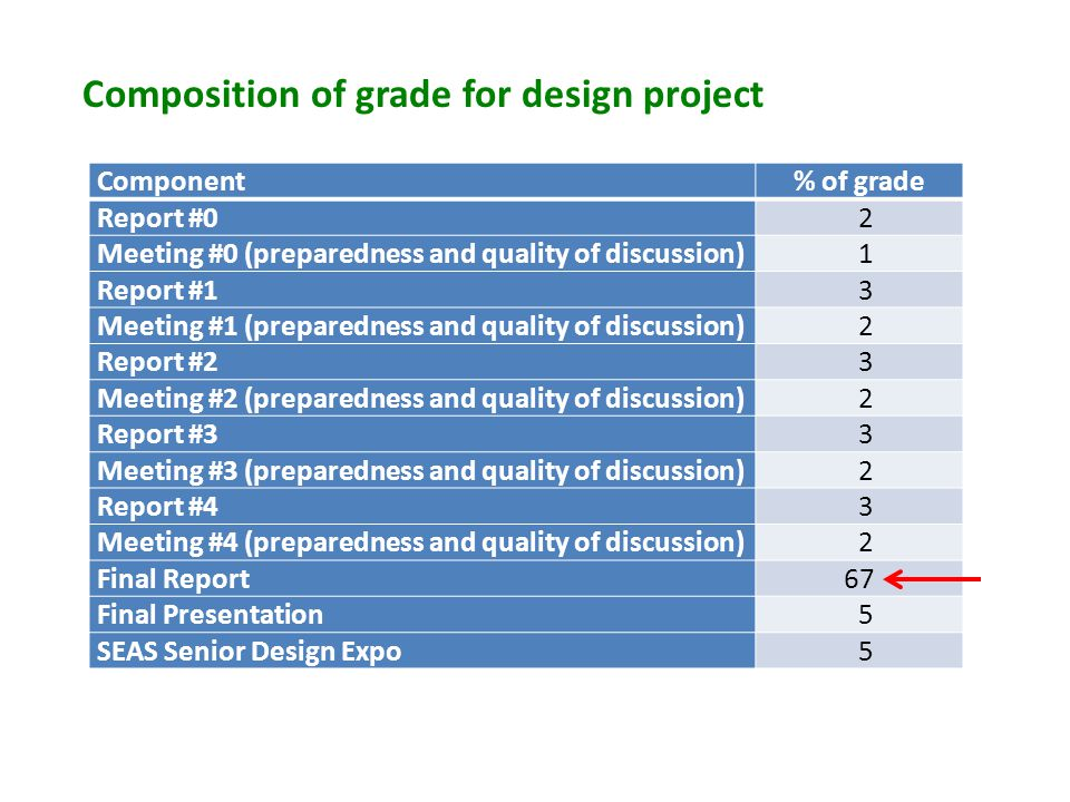 Composition of grade for design project Component% of grade Report #0 2 Meeting #0 (preparedness and quality of discussion) 1 Report #1 3 Meeting #1 (preparedness and quality of discussion) 2 Report #2 3 Meeting #2 (preparedness and quality of discussion) 2 Report #3 3 Meeting #3 (preparedness and quality of discussion) 2 Report #4 3 Meeting #4 (preparedness and quality of discussion) 2 Final Report67 Final Presentation 5 SEAS Senior Design Expo 5