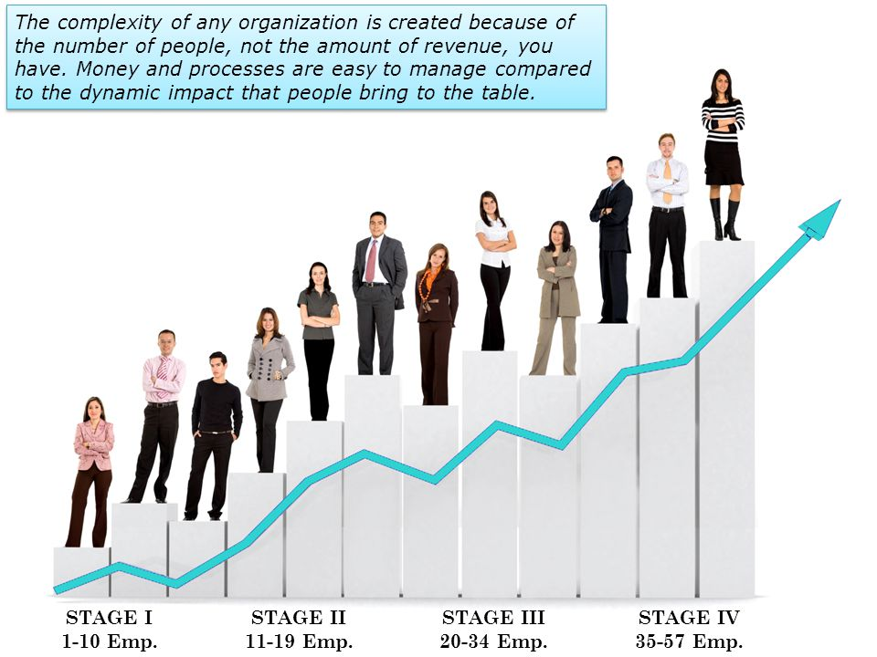 STAGE I 1-10 Emp. STAGE II 11-19 Emp. STAGE III 20-34 Emp. STAGE IV 35-57 Emp. The complexity of any organization is created because of the number of